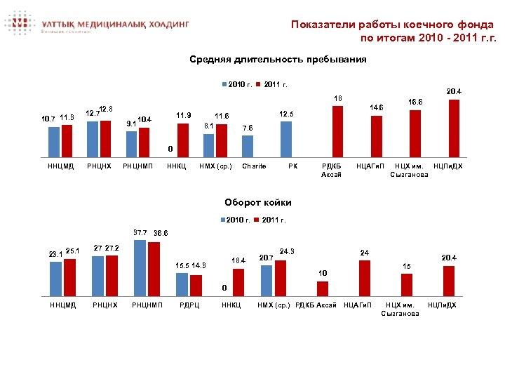 Показатели работы коечного фонда по итогам 2010 - 2011 г. г. Средняя длительность пребывания