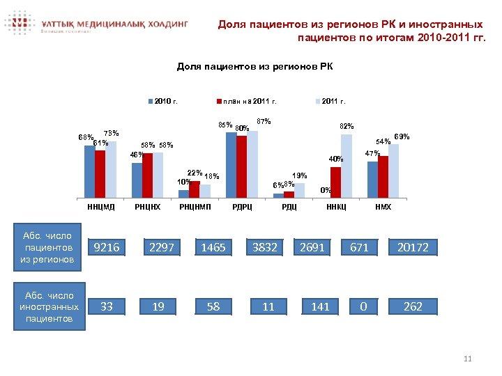 Доля пациентов из регионов РК и иностранных пациентов по итогам 2010 -2011 гг. Доля