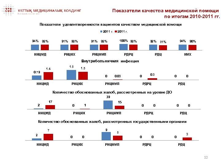 Показатели качества медицинской помощи по итогам 2010 -2011 гг. Показатели удовлетворенности пациентов качеством медицинской