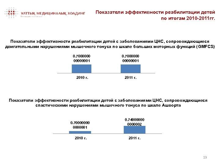 Показатели эффективности реабилитации детей по итогам 2010 -2011 гг. Показатели эффективности реабилитации детей с