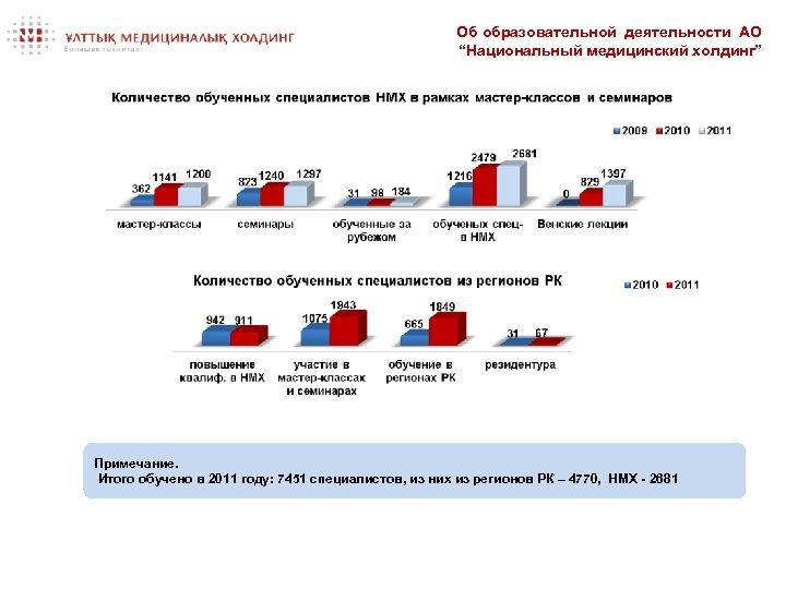 """Об образовательной деятельности АО """"Национальный медицинский холдинг"""" Примечание. Итого обучено в 2011 году: 7451"""