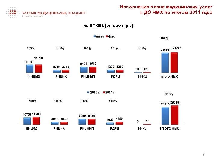 Исполнение плана медицинских услуг в ДО НМХ по итогам 2011 года по БП 036