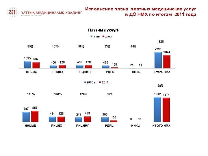 Исполнение плана платных медицинских услуг в ДО НМХ по итогам 2011 года Платные услуги