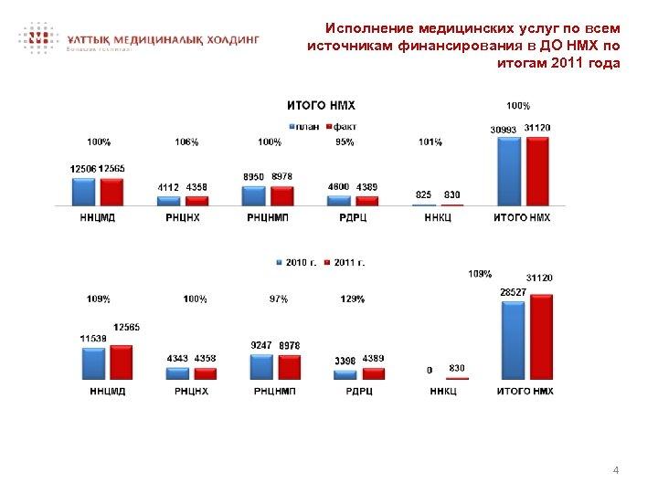 Исполнение медицинских услуг по всем источникам финансирования в ДО НМХ по итогам 2011 года