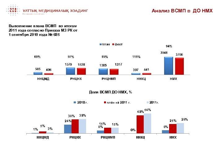 Анализ ВСМП в ДО НМХ Выполнение плана ВСМП по итогам 2011 года согласно Приказа