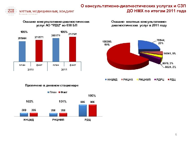 О консультативно-диагностических услугах и СЗП ДО НМХ по итогам 2011 года Оказано консультативно-диагностических услуг