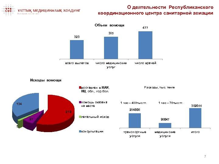 О деятельности Республиканского координационного центра санитарной авиации Объем помощи 477 385 323 всего вылетов