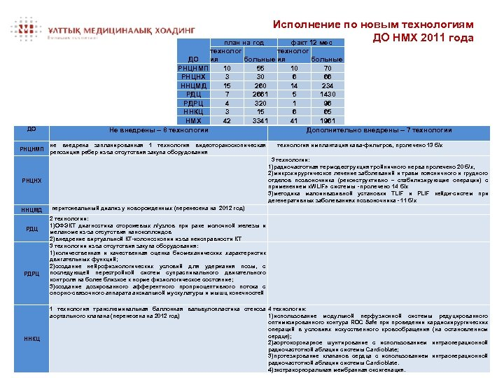 Исполнение по новым технологиям ДО НМХ 2011 года факт 12 мес ДО РНЦНМП РНЦНХ
