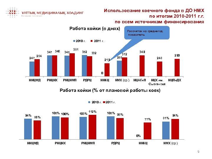 Использование коечного фонда в ДО НМХ по итогам 2010 -2011 г. г. по всем