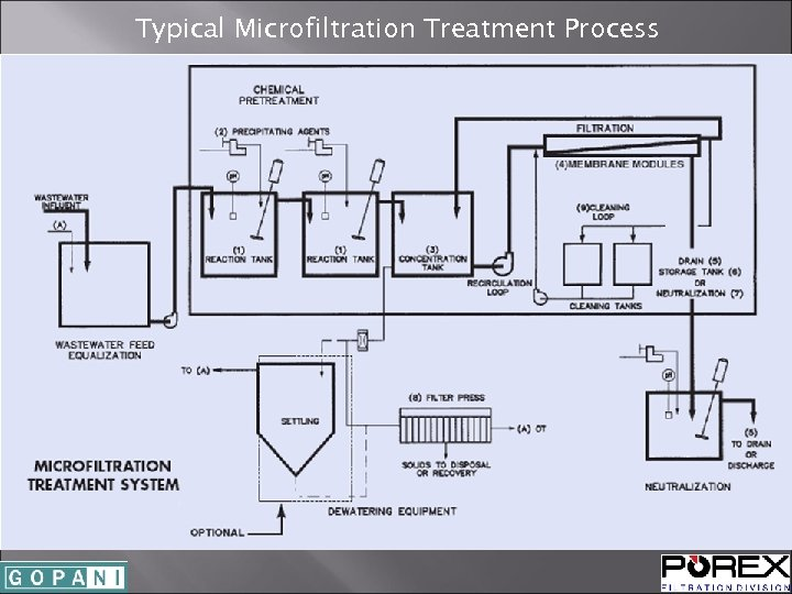 Typical Microfiltration Treatment Process