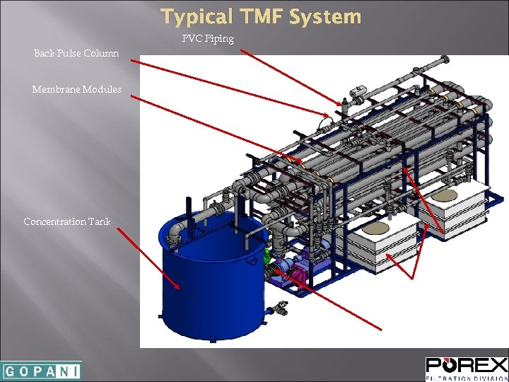 Typical TMF System PVC Piping Back Pulse Column Membrane Modules Concentration Tank Coated Steel