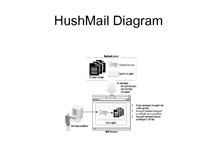 Hush. Mail Diagram