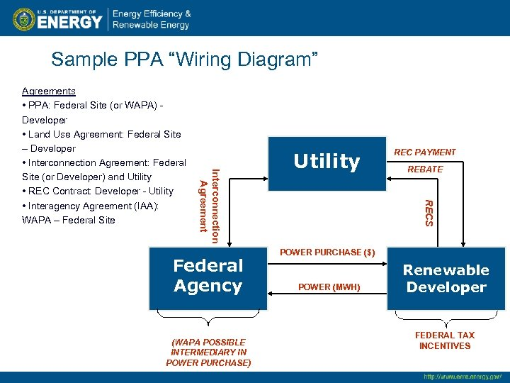 "Sample PPA ""Wiring Diagram"" Federal Agency (WAPA POSSIBLE INTERMEDIARY IN POWER PURCHASE) Utility REC"