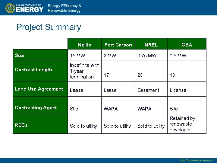 Project Summary Nellis Size 15 MW Contract Length Fort Carson GSA 0. 75 MW