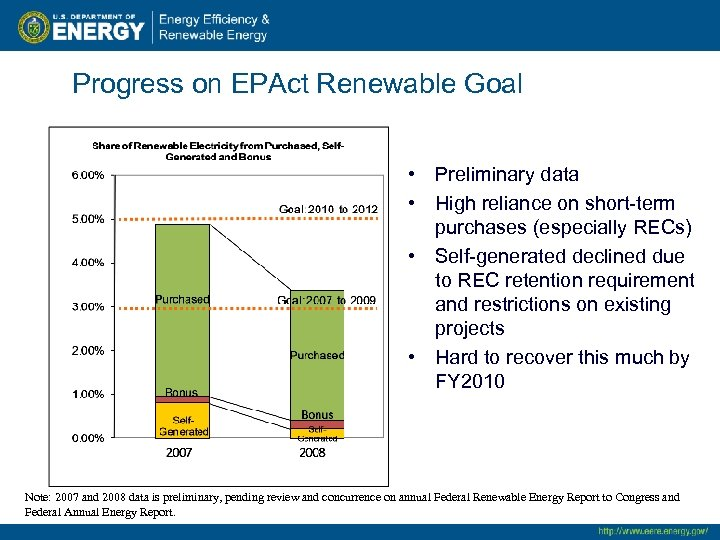 Progress on EPAct Renewable Goal • Preliminary data • High reliance on short-term purchases