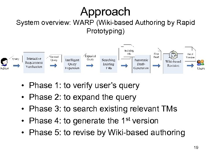 Approach System overview: WARP (Wiki-based Authoring by Rapid Prototyping) • • • Phase 1: