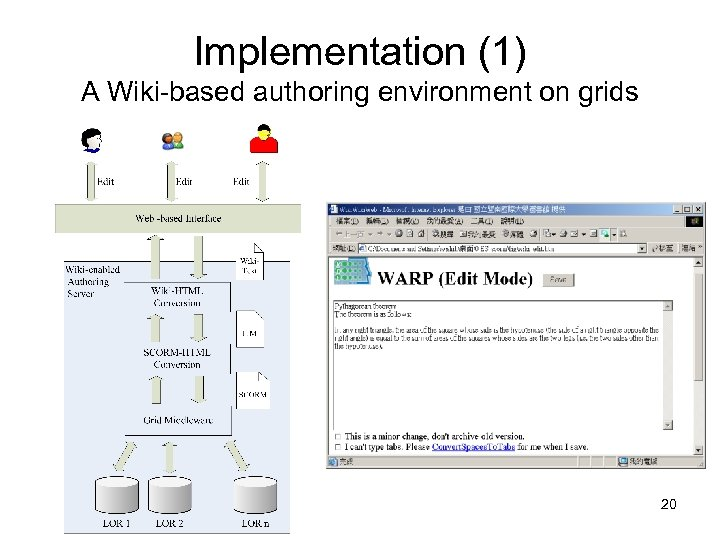 Implementation (1) A Wiki-based authoring environment on grids 20