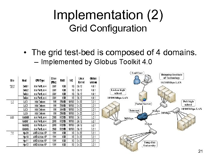 Implementation (2) Grid Configuration • The grid test-bed is composed of 4 domains. –