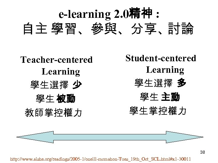 e-learning 2. 0精神 : 自主 學習、參與、分享、 討論 Teacher-centered Learning 學生選擇 少 學生 被動 教師掌控權力
