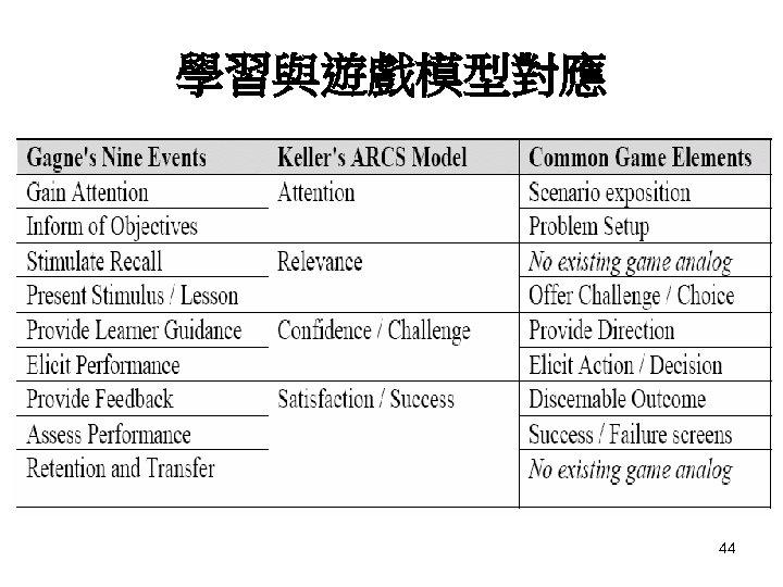 學習與遊戲模型對應 44