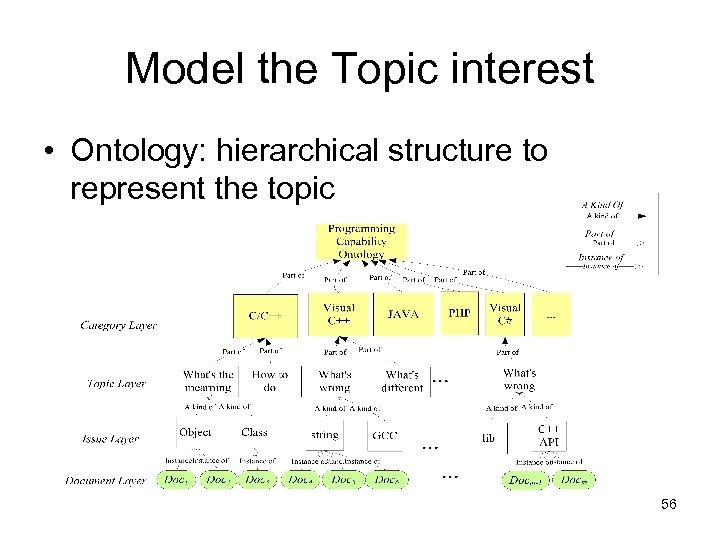 Model the Topic interest • Ontology: hierarchical structure to represent the topic 56