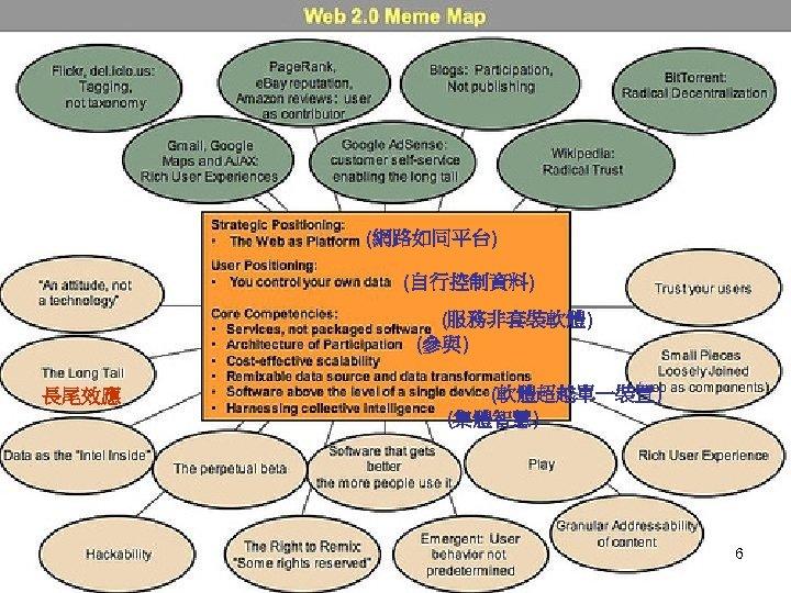 (網路如同平台) (自行控制資料) (服務非套裝軟體) (參與) 長尾效應 (軟體超越單一裝置) (集體智慧) 6