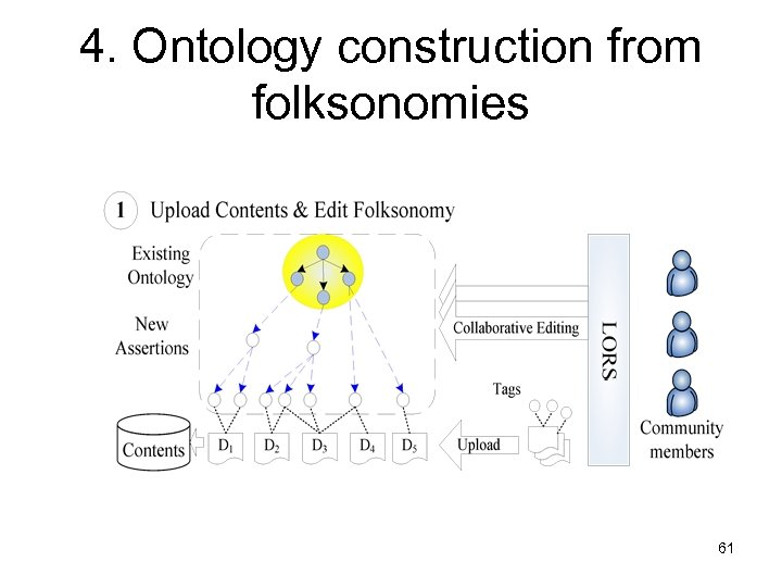 4. Ontology construction from folksonomies 61