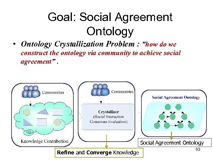 "Goal: Social Agreement Ontology • Ontology Crystallization Problem : ""how do we construct the"