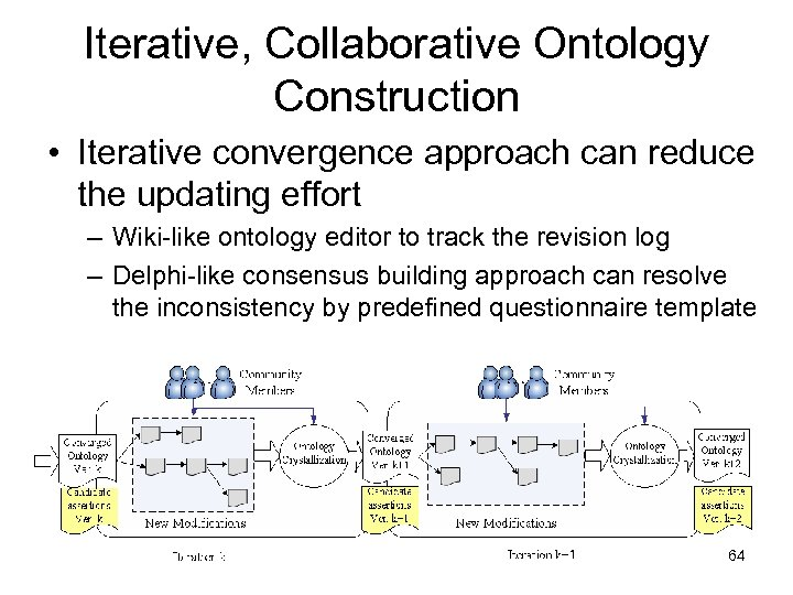 Iterative, Collaborative Ontology Construction • Iterative convergence approach can reduce the updating effort –
