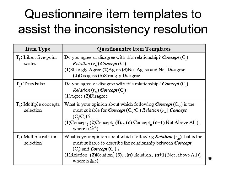 Questionnaire item templates to assist the inconsistency resolution Item Type Questionnaire Item Templates T
