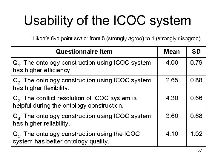 Usability of the ICOC system Likert's five point scale: from 5 (strongly agree) to