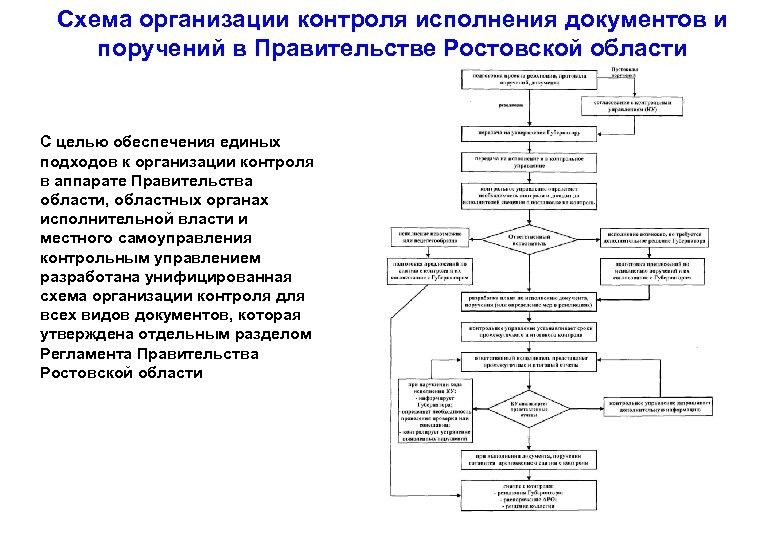 Схема организации контроля исполнения документов и поручений в Правительстве Ростовской области С целью обеспечения