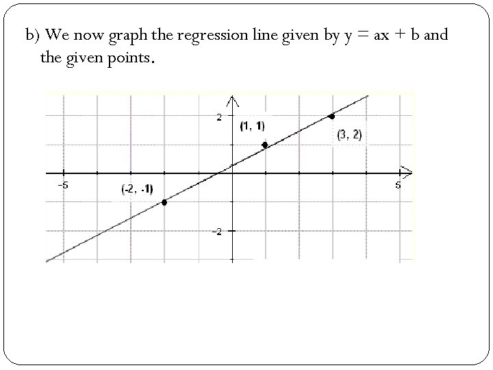 b) We now graph the regression line given by y = ax + b