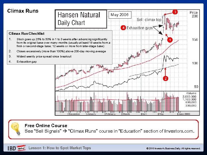 Climax Runs 3 May 2006 4 Climax Run Checklist 1. Stock goes up 25%