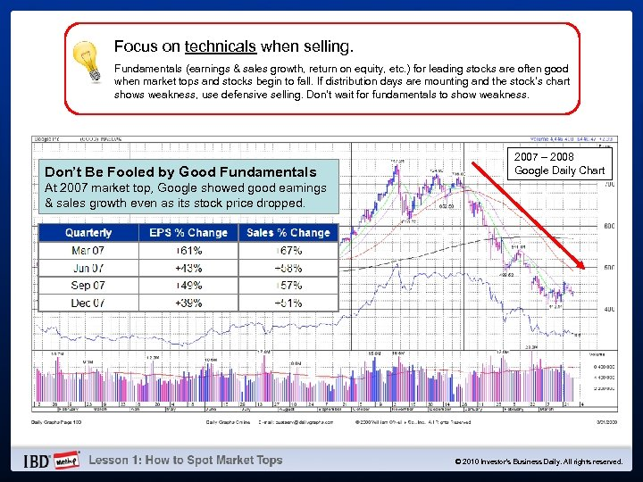 Focus on technicals when selling. Fundamentals (earnings & sales growth, return on equity, etc.