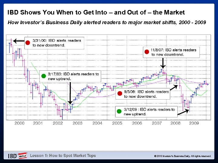 IBD Shows You When to Get Into – and Out of – the Market