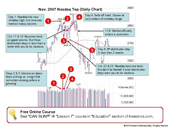 Nov. 2007 Nasdaq Top (Daily Chart) Day 1: Nasdaq hits new intraday high, but