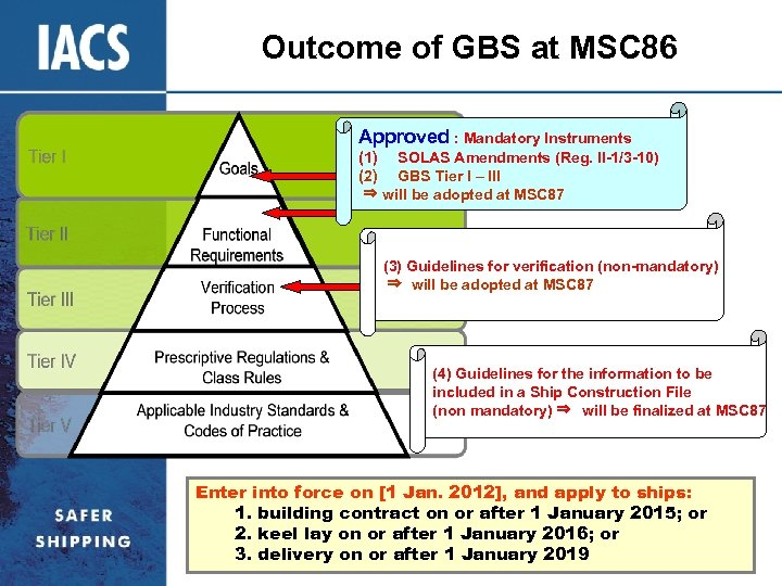 Outcome of GBS at MSC 86 Approved : Mandatory Instruments (1) SOLAS Amendments (Reg.