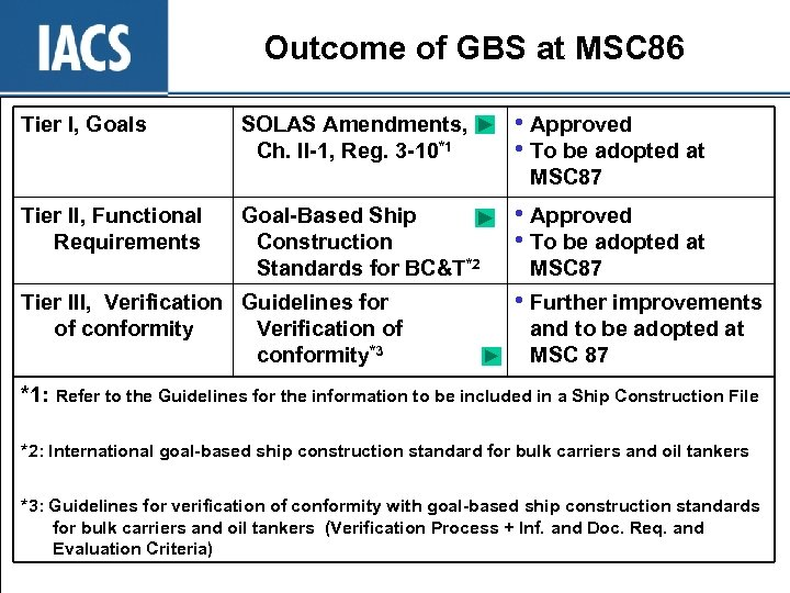 Outcome of GBS at MSC 86 Tier I, Goals SOLAS Amendments, Ch. II-1, Reg.