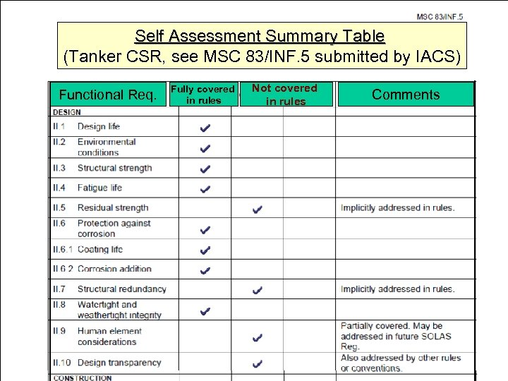 Self Assessment Summary Table (Tanker CSR, see MSC 83/INF. 5 submitted by IACS) Functional