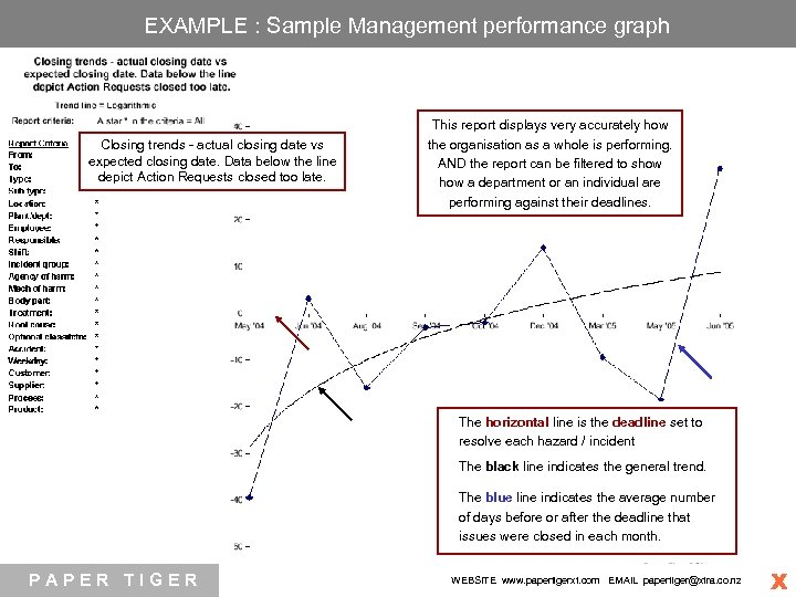 EXAMPLE : Sample Management performance graph E S H Closing trends - actual closing
