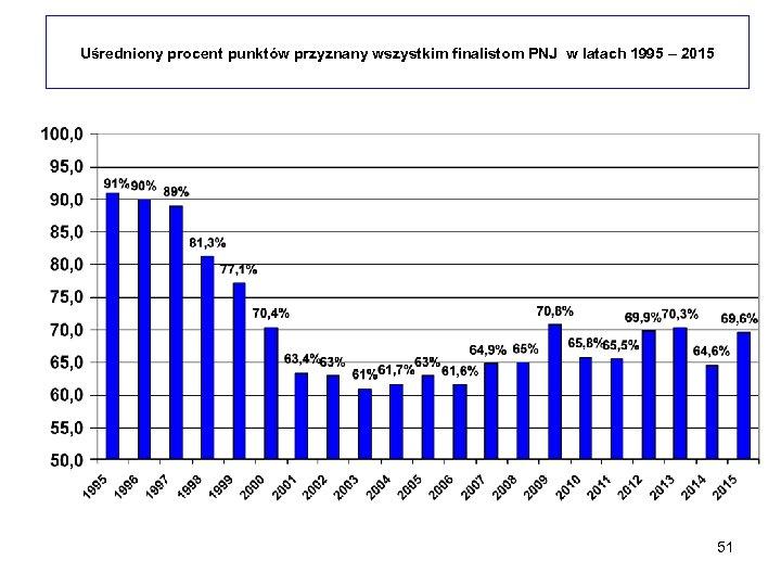 Uśredniony procent punktów przyznany wszystkim finalistom PNJ w latach 1995 – 2015 51
