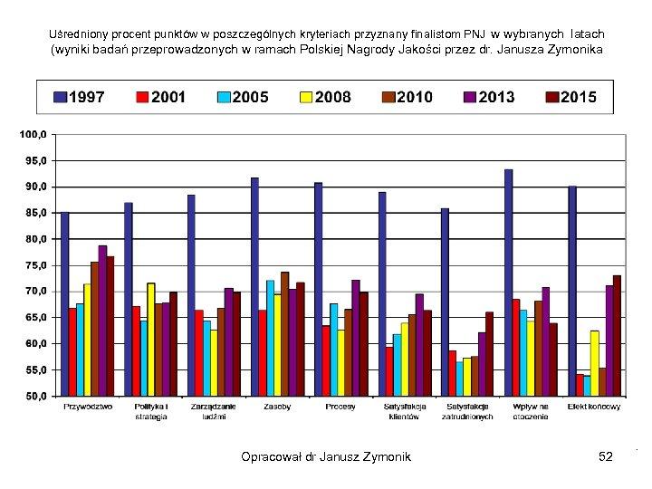 Uśredniony procent punktów w poszczególnych kryteriach przyznany finalistom PNJ w wybranych latach (wyniki badań