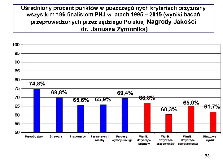 Uśredniony procent punktów w poszczególnych kryteriach przyznany wszystkim 196 finalistom PNJ w latach 1995