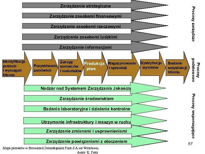 Procesy zarządcze Zarządzanie strategiczne Zarządzanie zasobami finansowymi Zarządzanie zasobami rzeczowymi Zarządzanie zasobami ludzkimi Zarządzanie