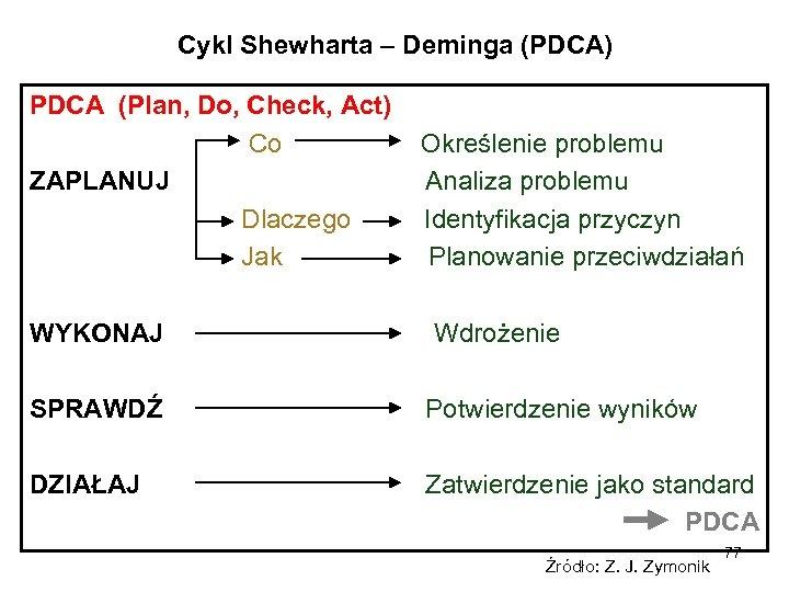 Cykl Shewharta – Deminga (PDCA) PDCA (Plan, Do, Check, Act) Co ZAPLANUJ Dlaczego Jak