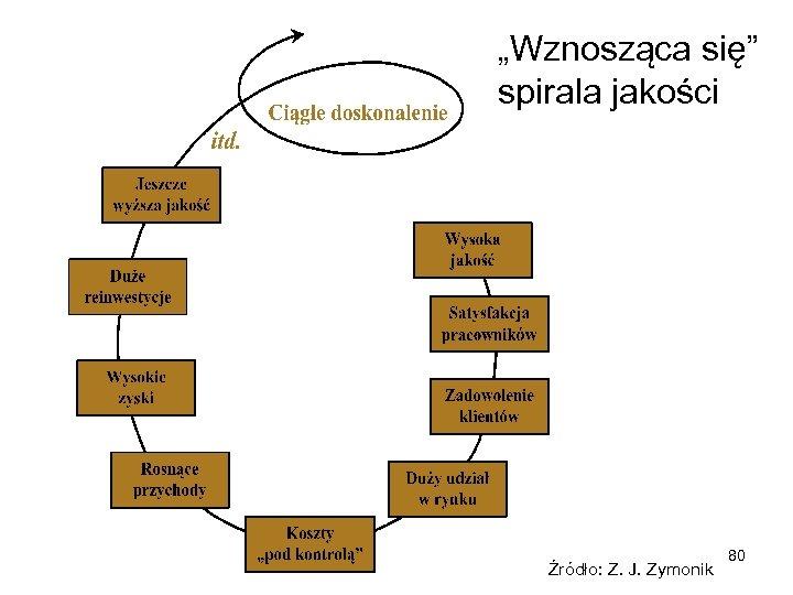 """""""Wznosząca się"""" spirala jakości Źródło: Z. J. Zymonik 80"""