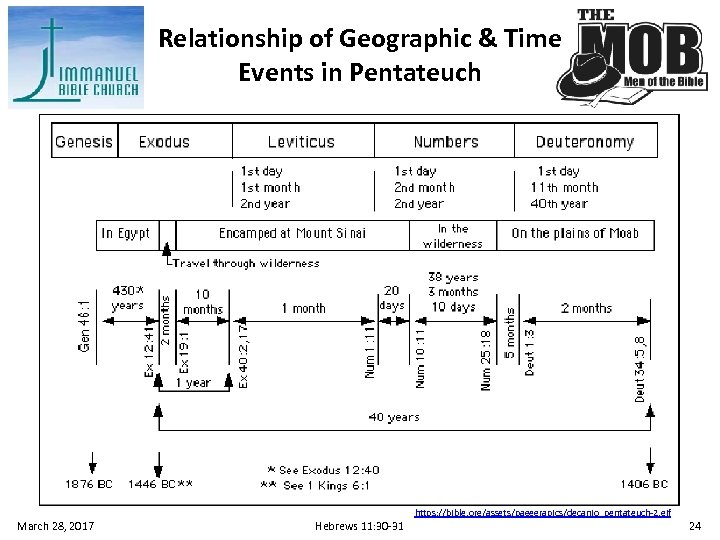 Relationship of Geographic & Time Events in Pentateuch March 28, 2017 Hebrews 11: 30
