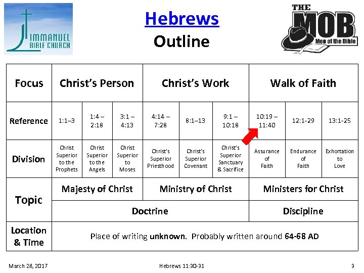 Hebrews Outline Focus Christ's Person Christ's Work Walk of Faith Reference 1: 1– 3