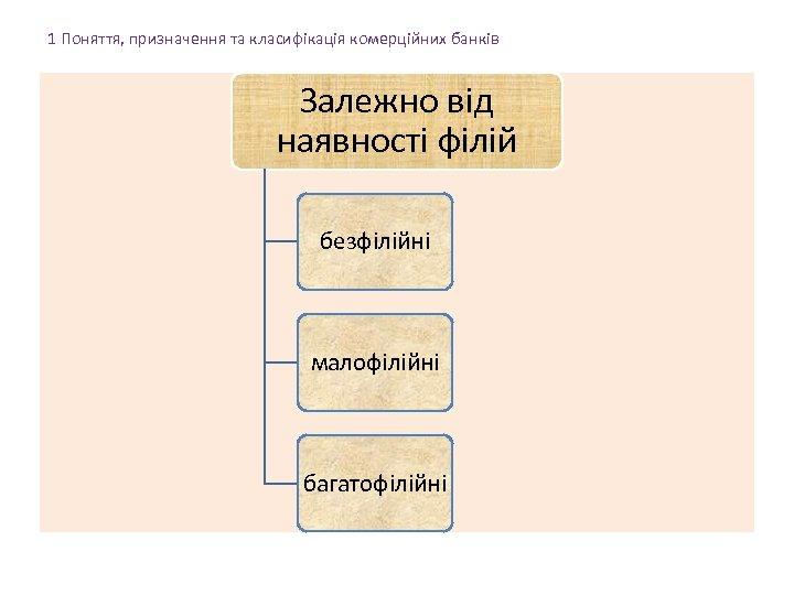 1 Поняття, призначення та класифікація комерційних банків Залежно від наявності філій безфілійні малофілійні багатофілійні